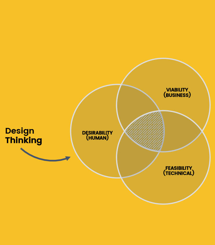 Pranjal Henning Design Thinking Method